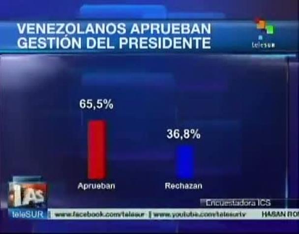venezuela-aumenta-consenso-per-le-scelte-economiche-del-presidente-maduro