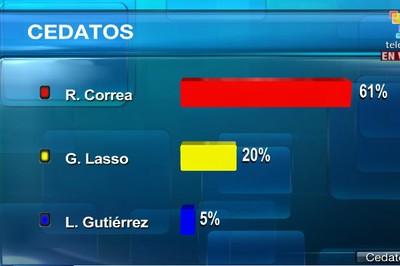 Ecuador: Correa trionfa al primo turno con il 61% dei consensi.