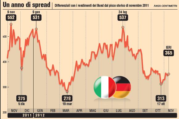 ELEZIONI-CREMASCHI : Facciamo perdere i padroni dello spread