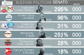 Elezioni, dalla anomalia italiana alla frammentazione