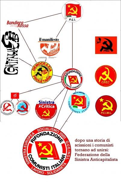 Unione dei comunisti e della sinistra