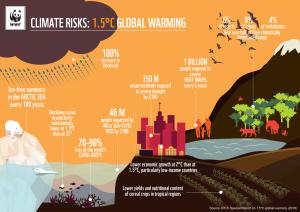 Climate risks 1.5
