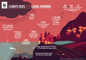 Climate risks 2